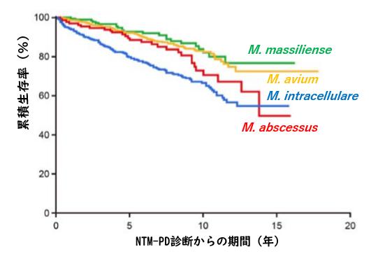 肺非結核性抗酸菌症の予後予測因子解析_e0156318_95352.png