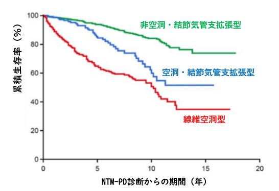 肺非結核性抗酸菌症の予後予測因子解析_e0156318_9564377.png