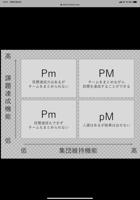 「三隅二不二のPM理論」_b0228969_12021443.png