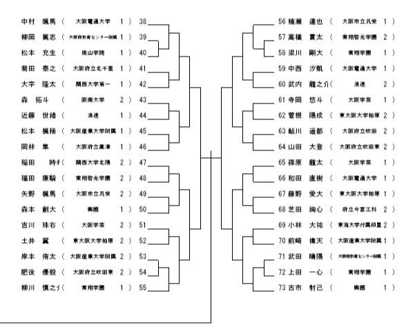 R1大阪府高校新人大会トーナメント_e0238098_23391676.jpg