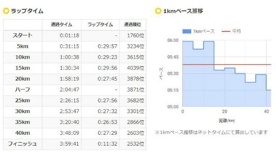 金沢マラソン2019_a0210340_18164694.jpg