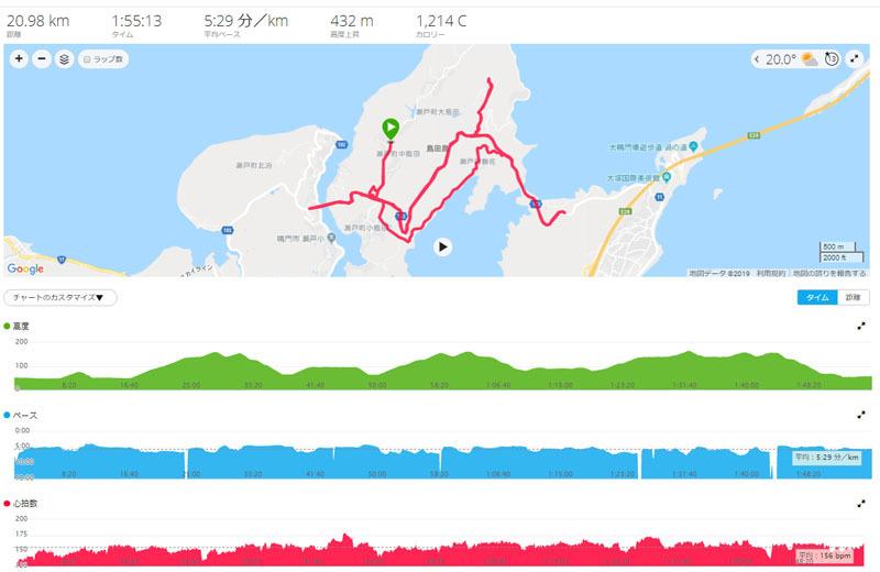 島田島ハーフマラソンに参加しました_e0201281_17582813.jpg