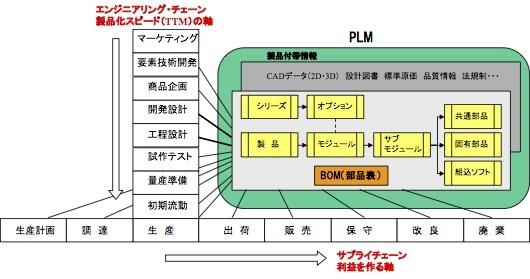 お知らせ:BOM/部品表に関する2件のセミナー講演を行います(11月28日・名古屋、12月17日・東京)_e0058447_22231986.jpg