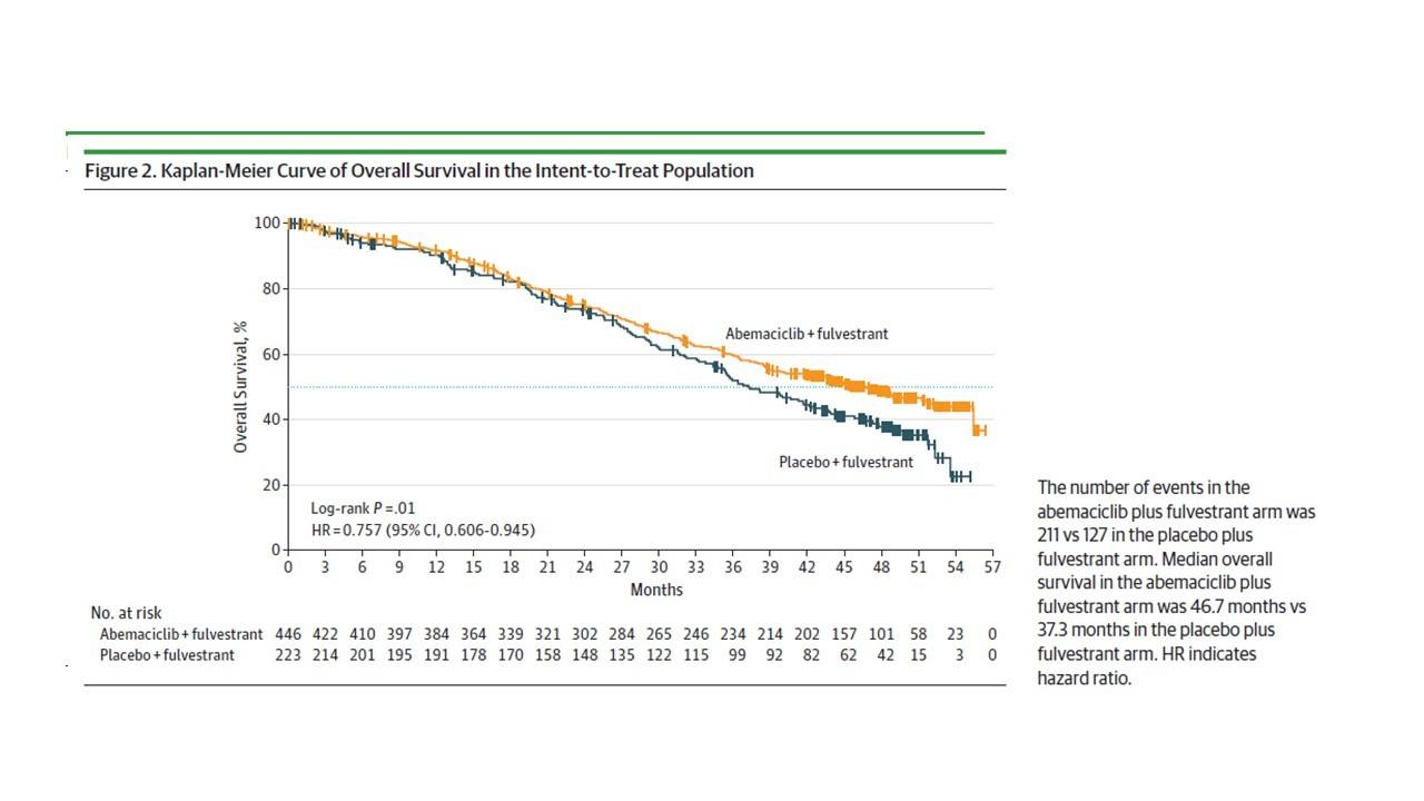 CDK4/6阻害薬で全生存期間が延長 アベマサイクリブ_f0123083_00190365.jpg