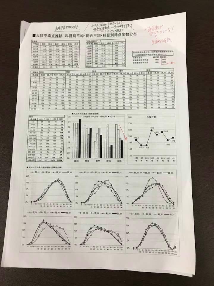 【教育開発出版】高校入試分析セミナー_b0219726_18364628.jpg