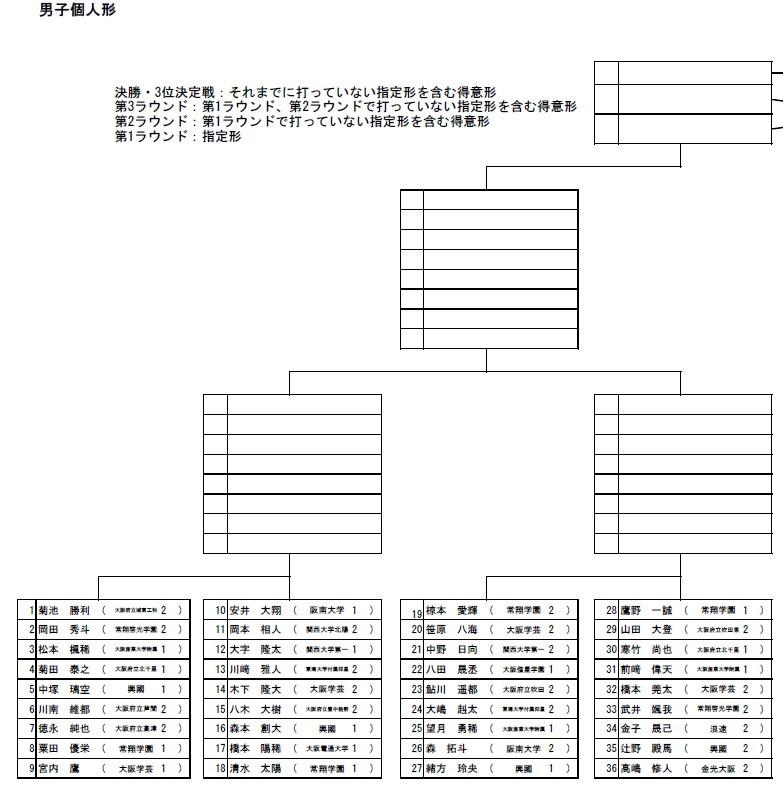 R1大阪府高校新人大会トーナメント_e0238098_11183826.jpg