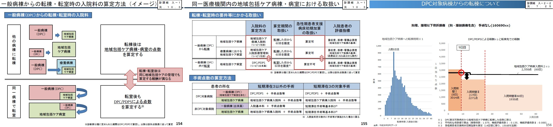 激震~地域包括ケア病棟(病床):来春の診療報酬改定論議_b0115629_16190964.jpg