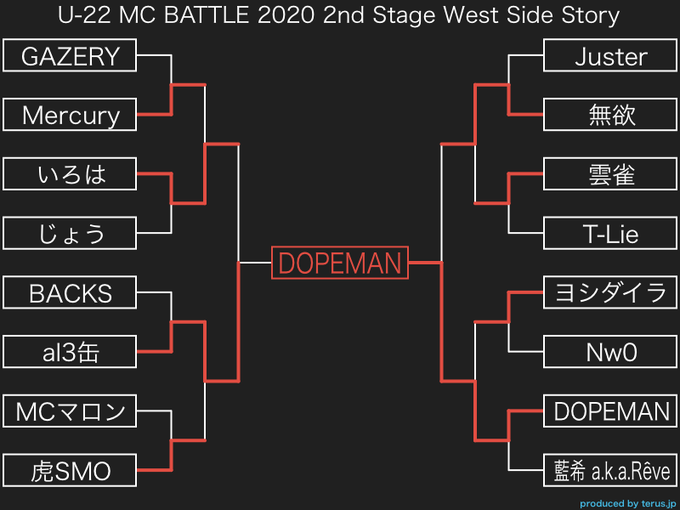 10/27 U-22 MCBATTLE 2020 2nd Stage West Side Story 優勝は..._e0246863_21111484.png