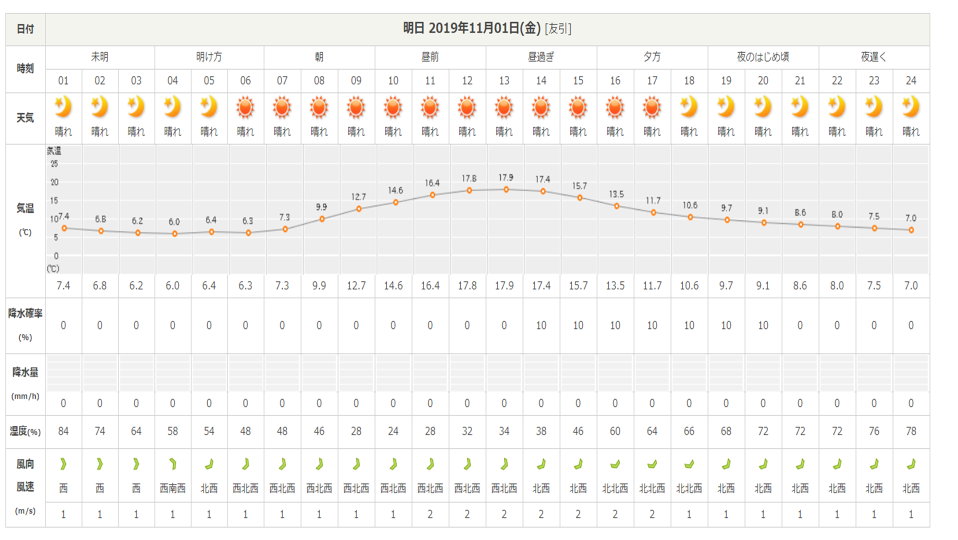 今週末の天気と気温(2019年10月31日)_b0174425_15012691.png