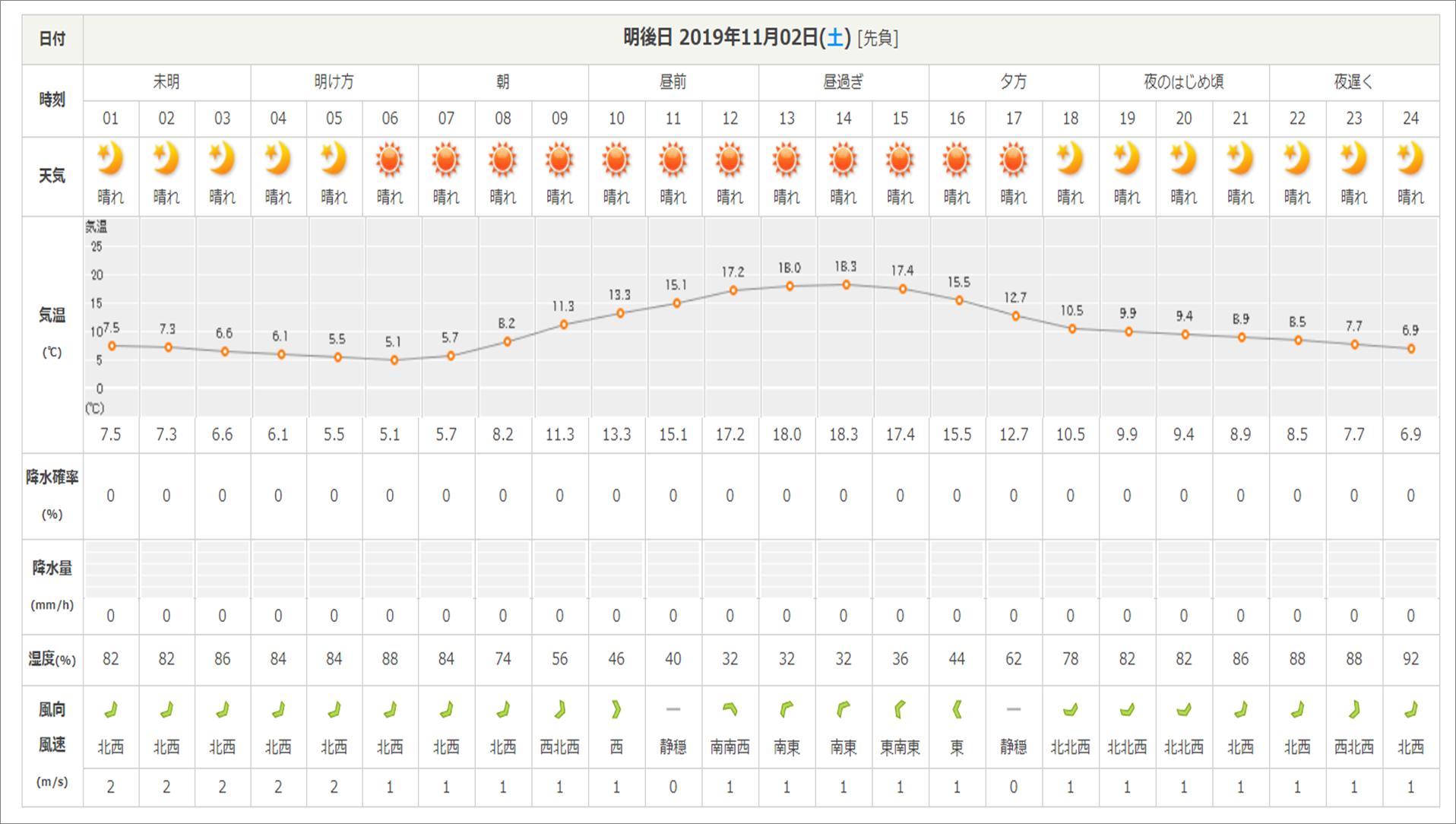 今週末の天気と気温(2019年10月31日)_b0174425_15013032.png