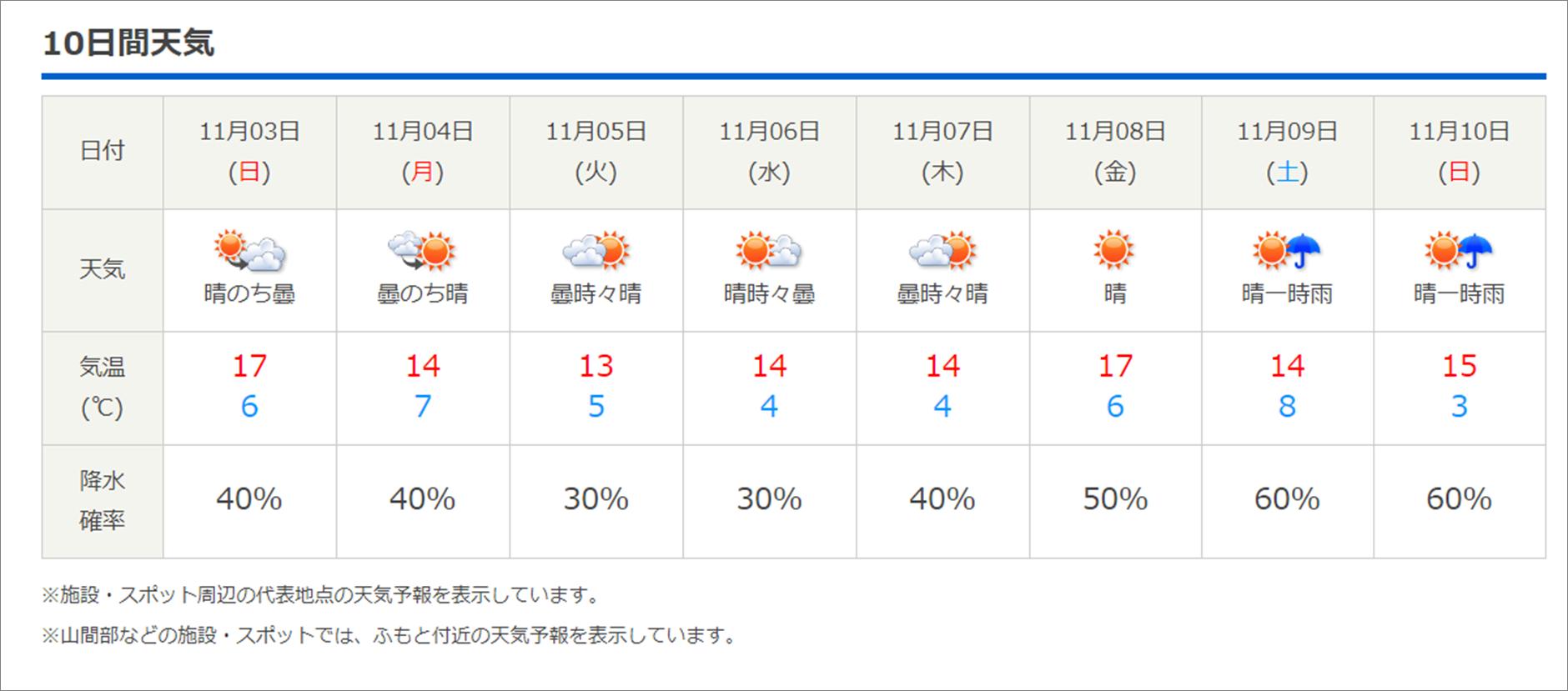 今週末の天気と気温(2019年10月31日)_b0174425_15013539.png