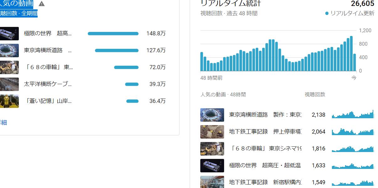 You Tube のNPO法人科学映像館の再生回数は1,700万回を超える_b0115553_23473655.png
