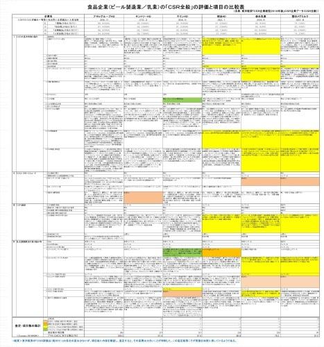 大手食品企業のCSRの第三者評価と先進的な対応Ⅸ(サステナビリティー、SDGs、ESG、CSV:共有価値の創造) _e0223735_12191718.jpg