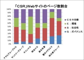 大手食品企業のCSRの第三者評価と先進的な対応Ⅳ(サステナビリティー、SDGs、ESG、CSV)_e0223735_12392405.jpg