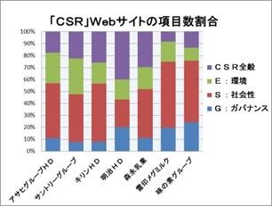 大手食品企業のCSRの第三者評価と先進的な対応Ⅳ(サステナビリティー、SDGs、ESG、CSV)_e0223735_12392619.jpg