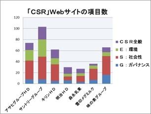 大手食品企業のCSRの第三者評価と先進的な対応Ⅳ(サステナビリティー、SDGs、ESG、CSV)_e0223735_12393515.jpg