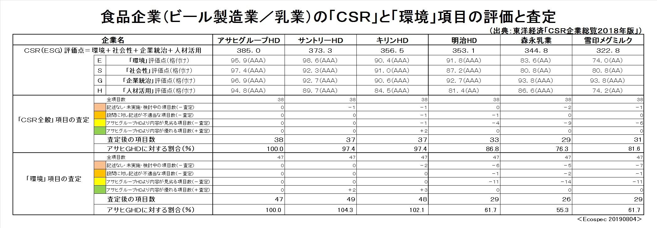 大手食品企業のCSRの第三者評価と先進的な対応Ⅲ(サステナビリティー、SDGs、ESG、CSV)_e0223735_12431488.jpg