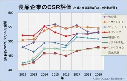 大手食品企業のCSRの第三者評価と先進的な対応Ⅱ(サステナビリティー、ESG、SDGs、CSV)_e0223735_12463255.jpg