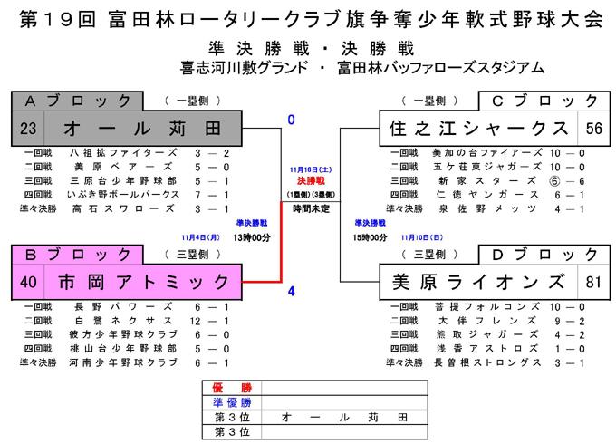 大阪府富田林少年軟式野球連盟