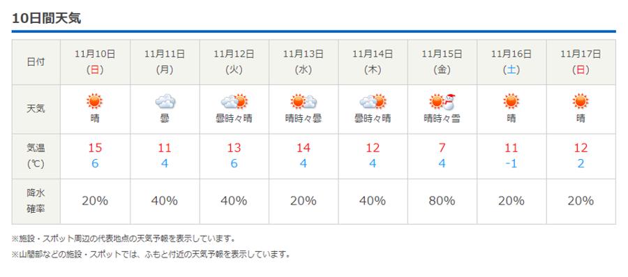 今週末の天気と気温(2019年11月7日):最低気温氷点下!_b0174425_23402628.png