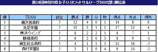県女子U-18フットサルリーグ後期 第5節(最終節)_f0375011_23223022.jpg