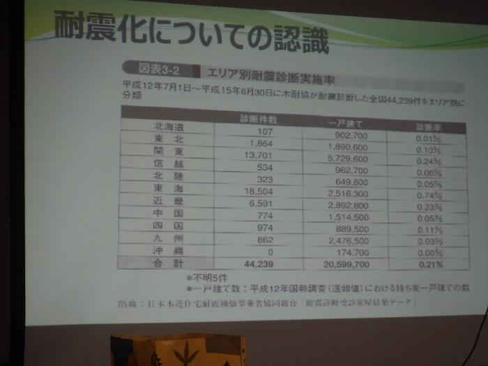 ◆東京出張研修 ~地震に備える集い~_f0238779_20451120.jpg