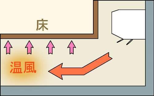 床下暖房は11月頃から使い始めます。_a0390903_21295288.jpg