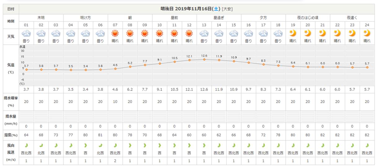 今週末の天気と気温(2019年11月14日)_b0174425_22280068.png