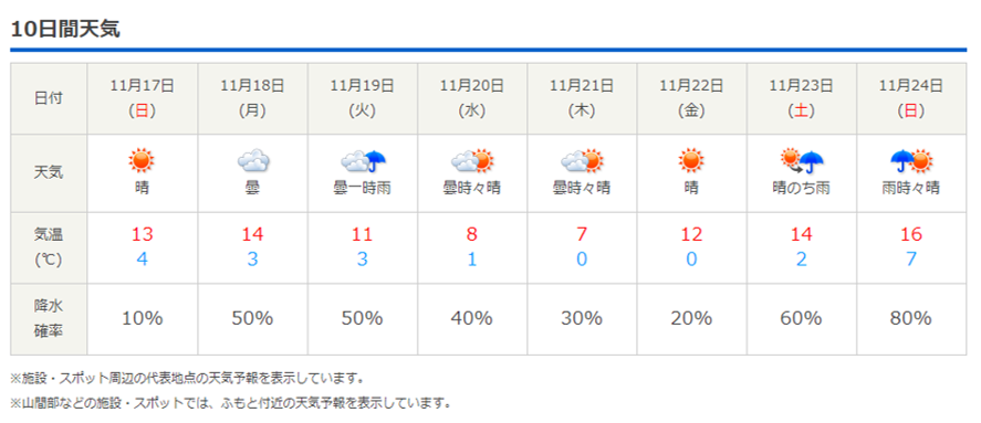 今週末の天気と気温(2019年11月14日)_b0174425_22280807.png