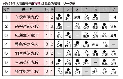 侍ジャパン快勝、香港オープン2日目、藤井七段正念場_d0183174_09510504.jpg