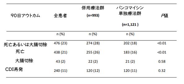 CDIに対する静注メトロニダゾール+経口バンコマイシン_e0156318_11183588.png