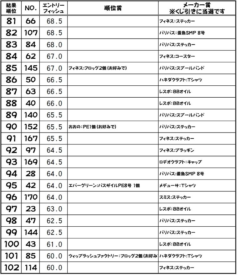 [雷魚]おおのスネークヘッド フォトダービー2019 結果発表。_a0153216_18290877.jpg