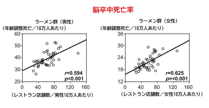 ラーメン店舗数が多い都道府県では脳卒中死亡率が高い_e0156318_15472242.png