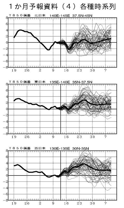気象庁1ヶ月予報(2019年11月14日発表)_e0037849_06101528.jpg