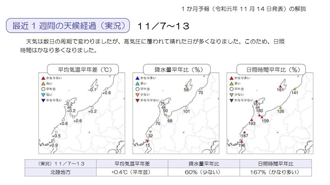 気象庁1ヶ月予報(2019年11月14日発表)_e0037849_06265399.png
