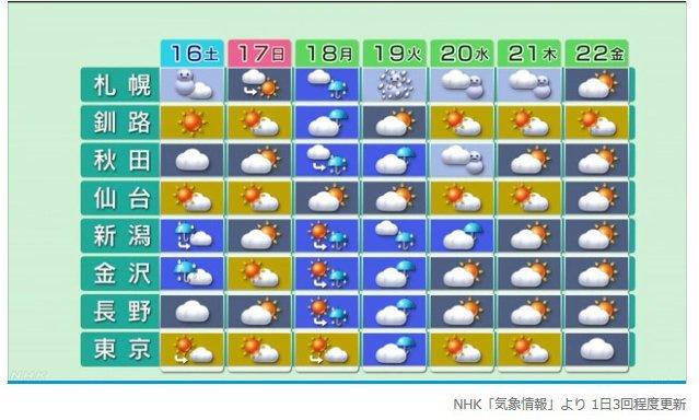 気象庁1ヶ月予報(2019年11月14日発表)_e0037849_06330835.jpg