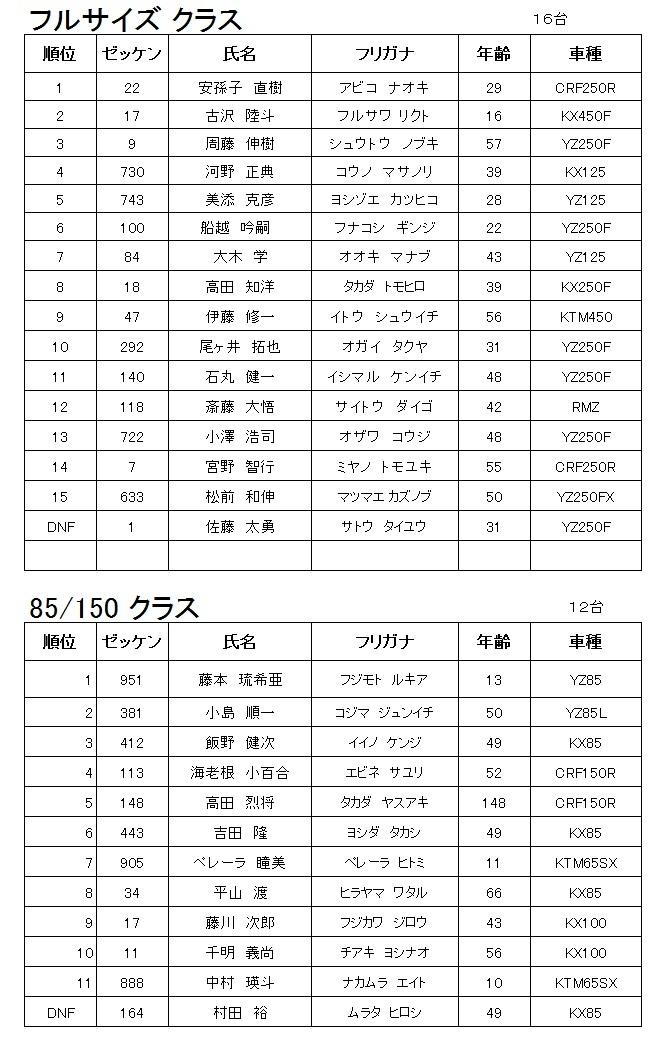 2019.11.17 サンデーモトクロス 最終戦 レポート_f0158379_19313004.jpg