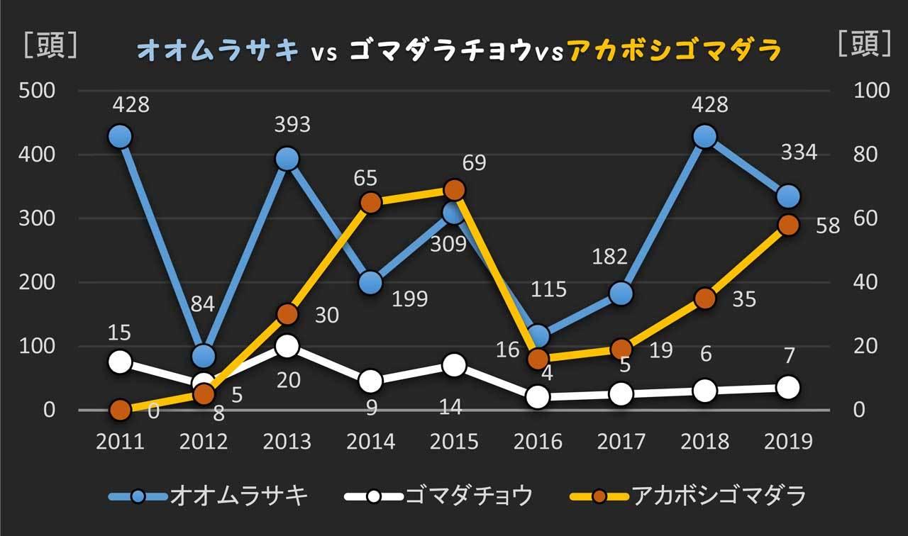 オオムラサキが90%減少?_e0253104_16512293.jpg