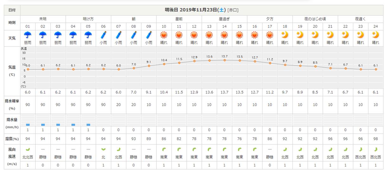 今週末の天気と気温(2019年11月21日)_b0174425_23123799.png
