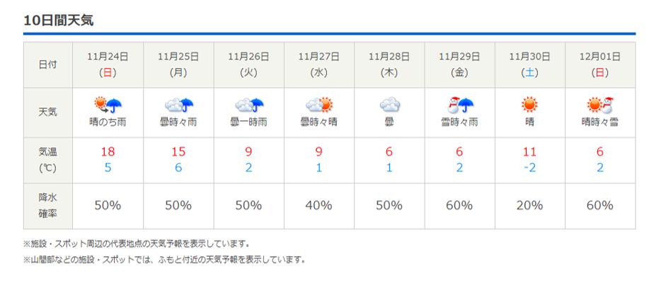 今週末の天気と気温(2019年11月21日)_b0174425_23124212.png
