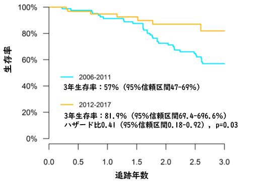 全身性強皮症関連肺高血圧症は、若年層で生存期間が延長しつつある_e0156318_14103525.png