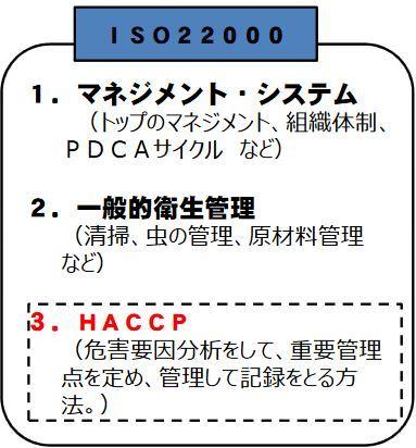 ①a 2.4.3 HACCPベースのシステムの見直し_b0391989_09033453.jpg