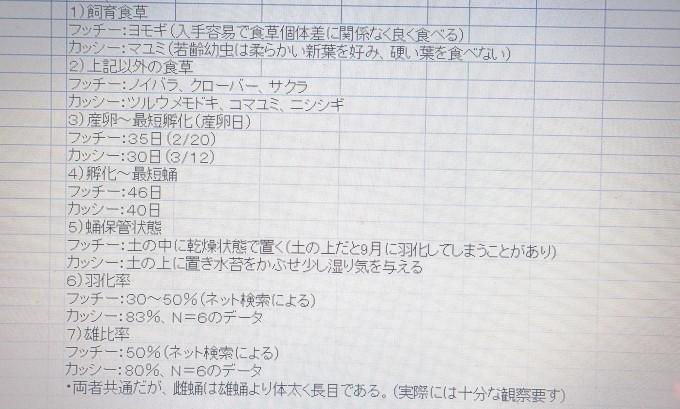 フユシャク幼虫飼育③ フッチーとカッシー比較2019/11/29_d0251807_13473620.jpg