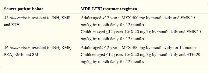 多剤耐性結核のLTBI治療はどうする?_e0156318_12394428.png