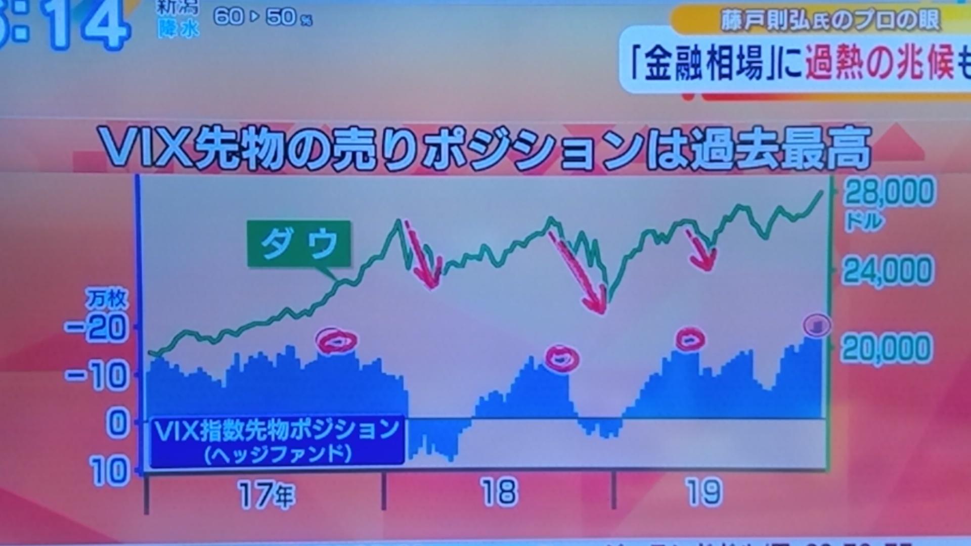 VIXで見る金融の行方_d0262085_09241977.jpg