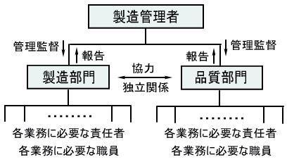 ①a 4.2 前提条件プログラムの検証と維持_b0391989_16072278.jpg
