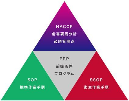 ①a HACCPシステム の理解_b0391989_20394445.jpg