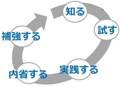 ①a 5.2 HACCPチームの編成_b0391989_22132139.jpg