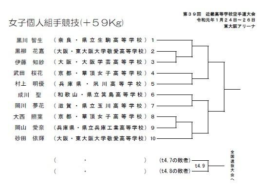速報 第39回近畿高等学校空手道大会 トーナメント_e0238098_16315472.jpg