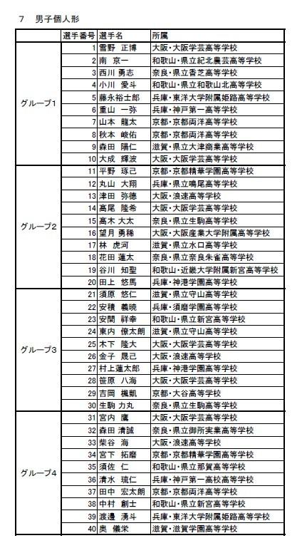 速報 第39回近畿高等学校空手道大会 トーナメント_e0238098_16315792.jpg